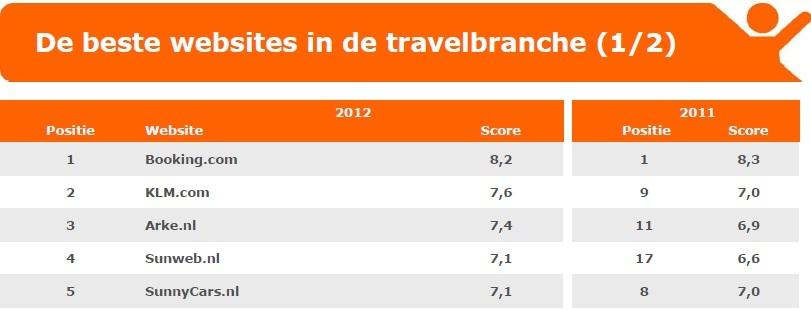WUA beste websites in de Travelbranche