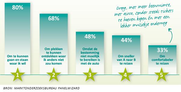 Top 5 redenen auto huren volgens Nederlander