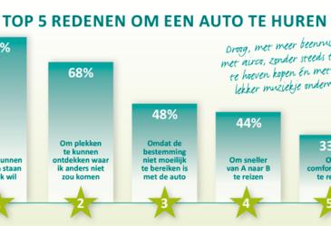 Top 3 onverwachte kosten bij autohuur